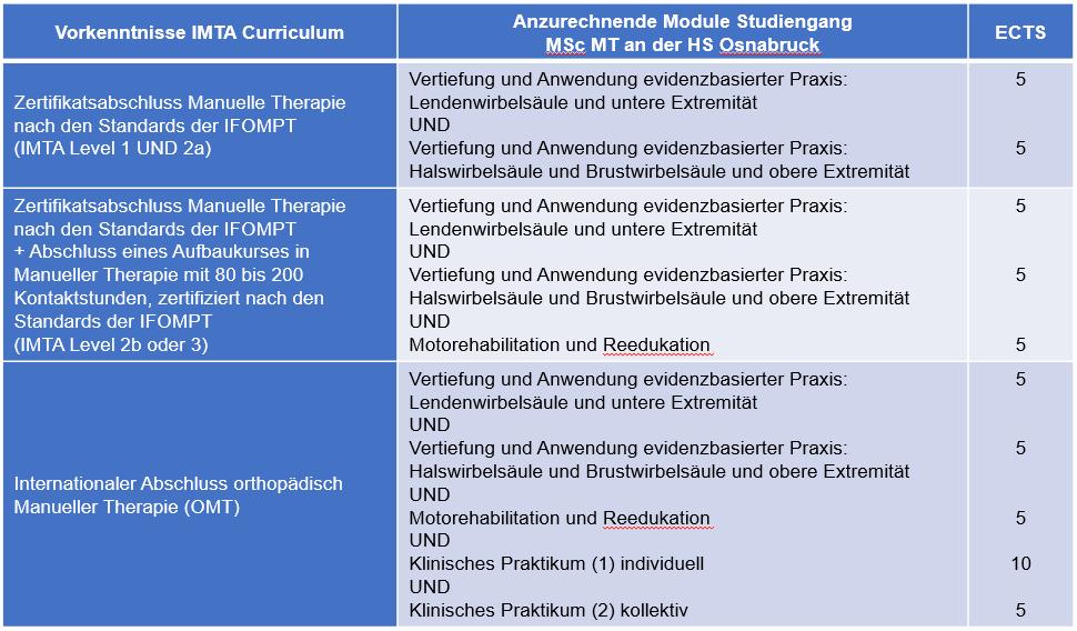 IMTA_Kooperation_Fachhochschule_Osnabrück